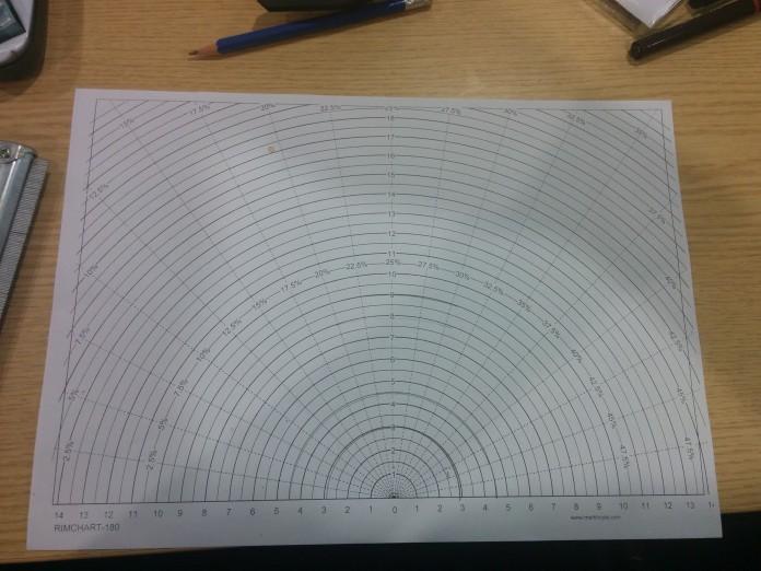 Radius Chart
